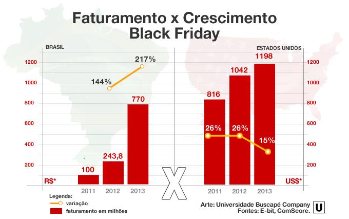 Black Friday 2014: O dia em que a internet deve superar 1 bilhão de vendas em um dia