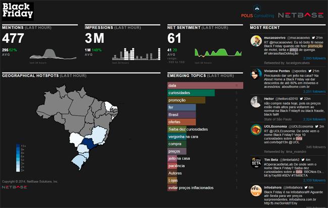Os consumidores brasileiros na Black Friday