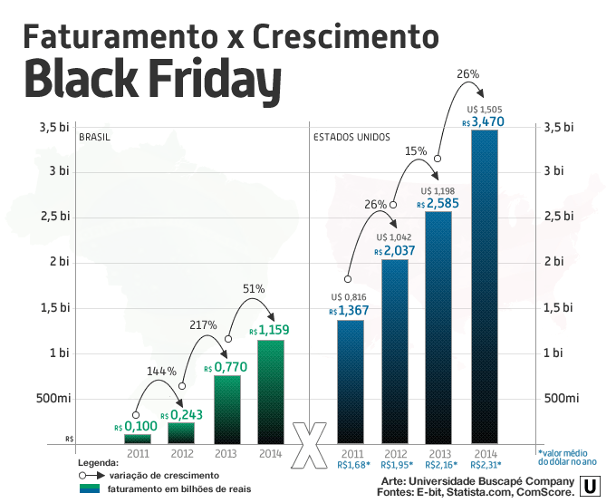 Os números do E-commerce na Black Friday do Brasil são realmente bons?