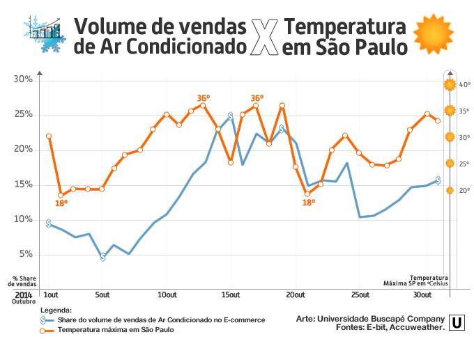 vendas-ar-condicionado