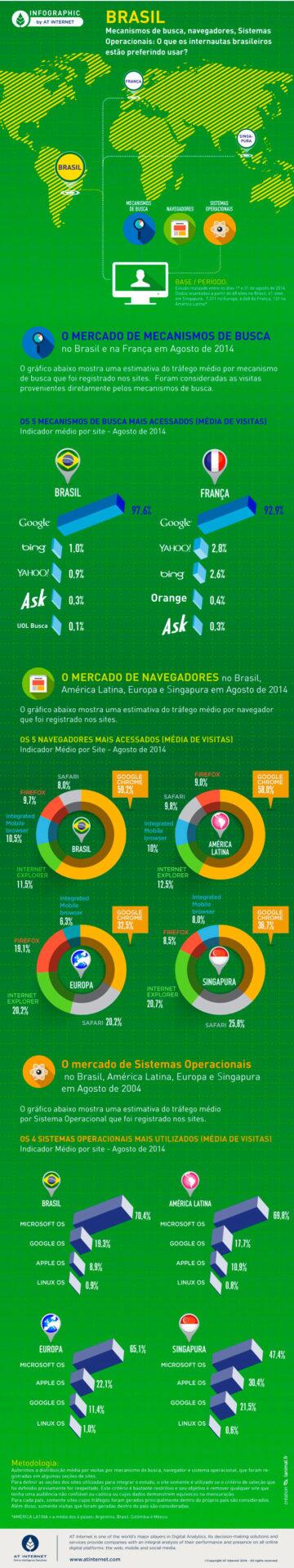 O que os brasileiros preferem ao navegar pela internet