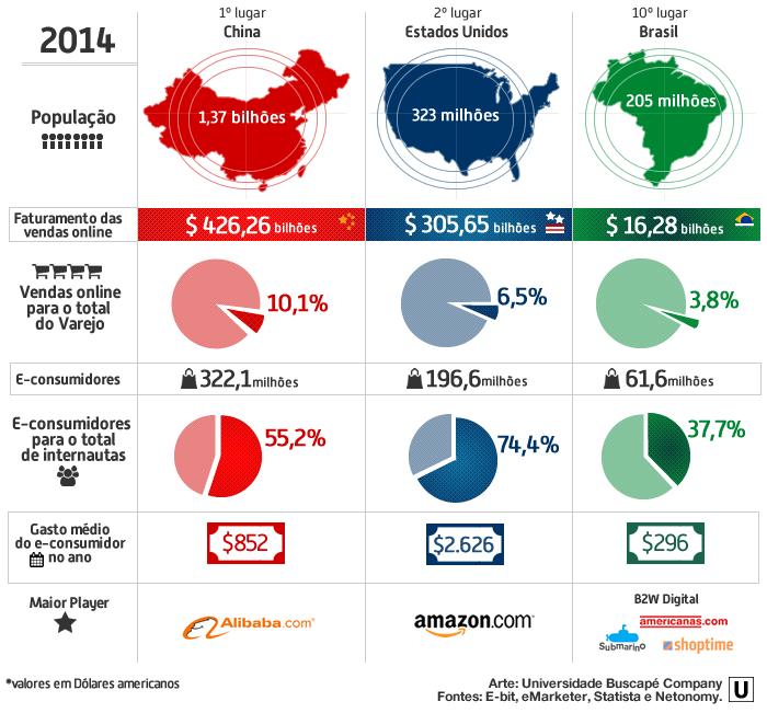A líder China - China vs. Estados Unidos vs. Brasil