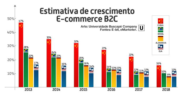 A líder China - Crescimento de vendas no e-commerce