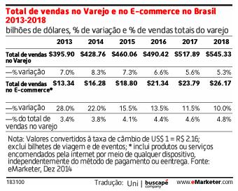 Brasil é o décimo melhor mercado de E-commerce do mundo e128561d062f4