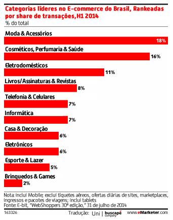 Brasil é o décimo melhor mercado de E-commerce do mundo
