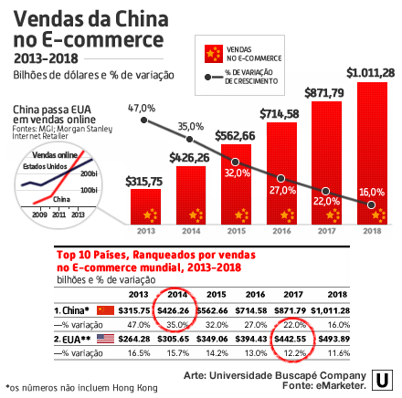 A líder China - Vendas da China no E-commerce