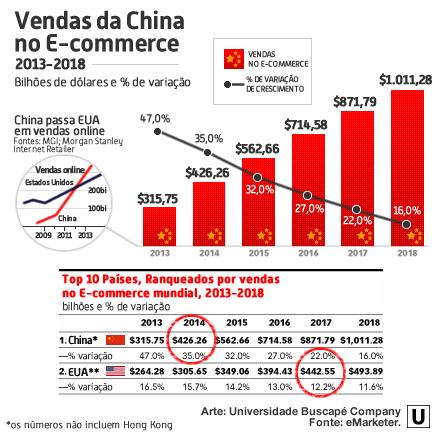 faturamento ecommerce china