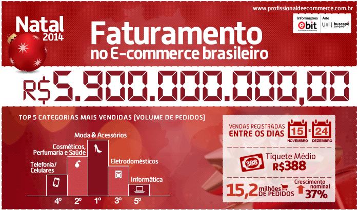 Com crescimento de 37%, E-commerce fatura 5,9 bilhões no Natal 2014
