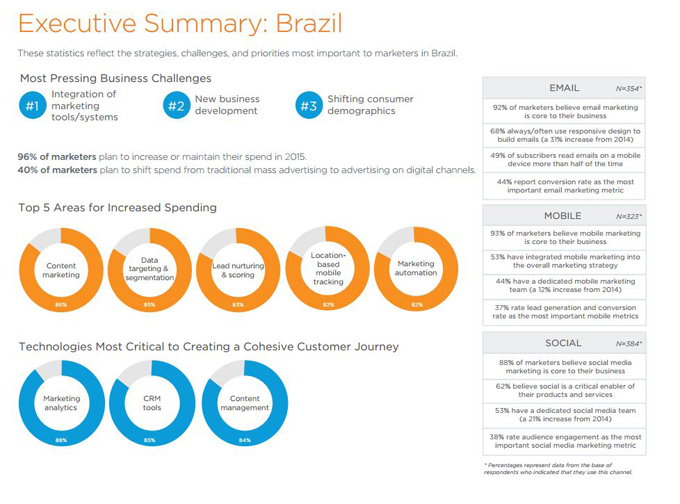 sales-force-state-marketing-brazil
