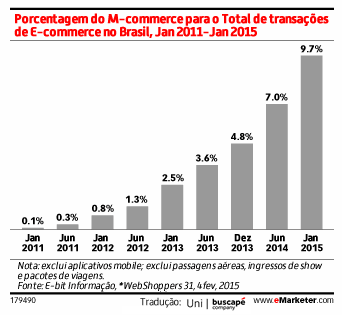 crescimento-mcommerce-emarketer-tiny