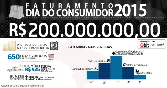 dia-do-consumidor-2015