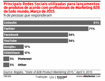 redes-sociais-para-marketing-b2b