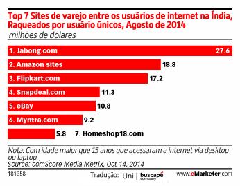 top7-sites-verejo-india