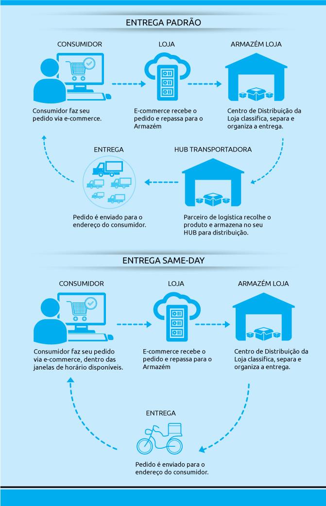 Infográfico produzido pela equipe da Loggi.com