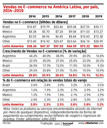 Números publicados pelo eMarketer.