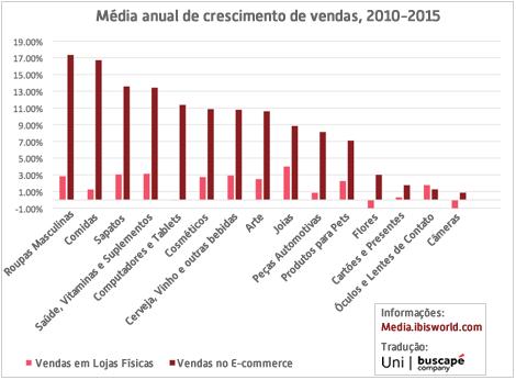 crescimento-segmentos-2010-2015