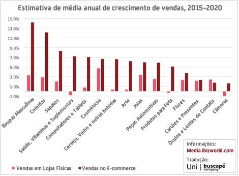 crescimento-segmentos-2015-2020