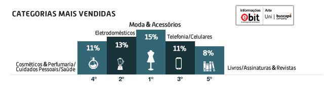 categorias-mais-vendidas-s12015