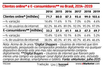 consumidores-digitais
