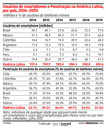 Latin America Home to 155.9 Million Smartphone Users - See more at: http://www.emarketer.com/Article/Latin-America-Home-1559-Million-Smartphone-Users/1012794#sthash.zPZUuP4f.dpuf