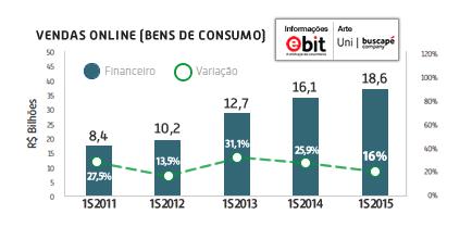 vendas-online-s12015