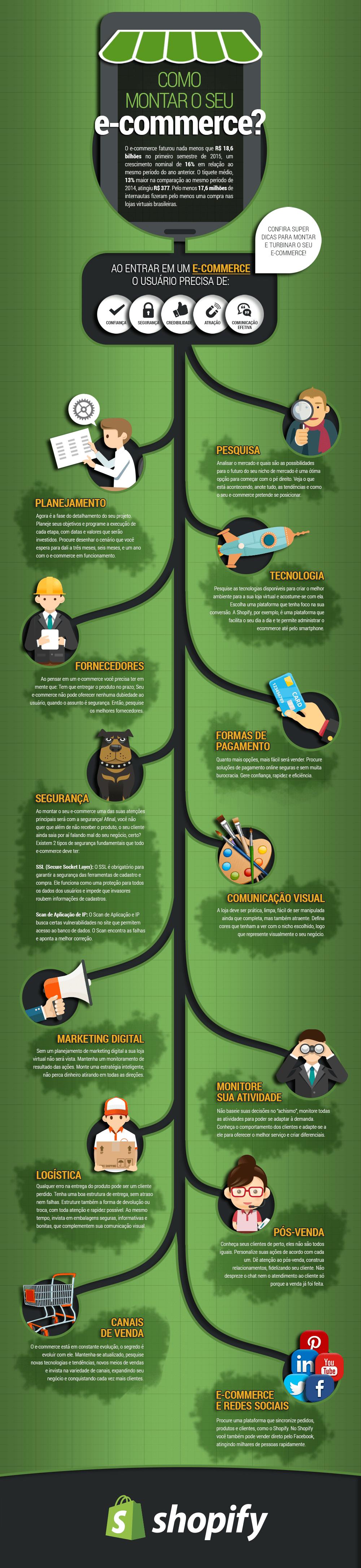 Infográfico produzido pela Shopfy