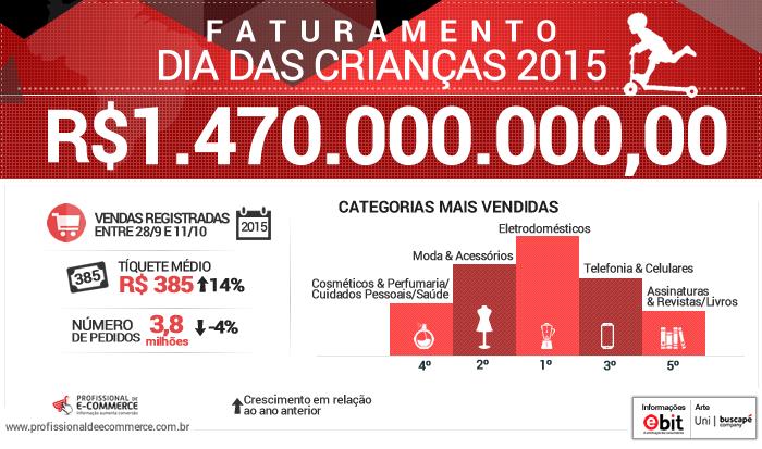 infografico-dia-das-criancas-2015