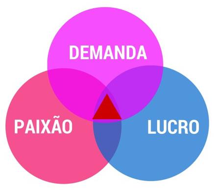 demanda-paixao-lucro