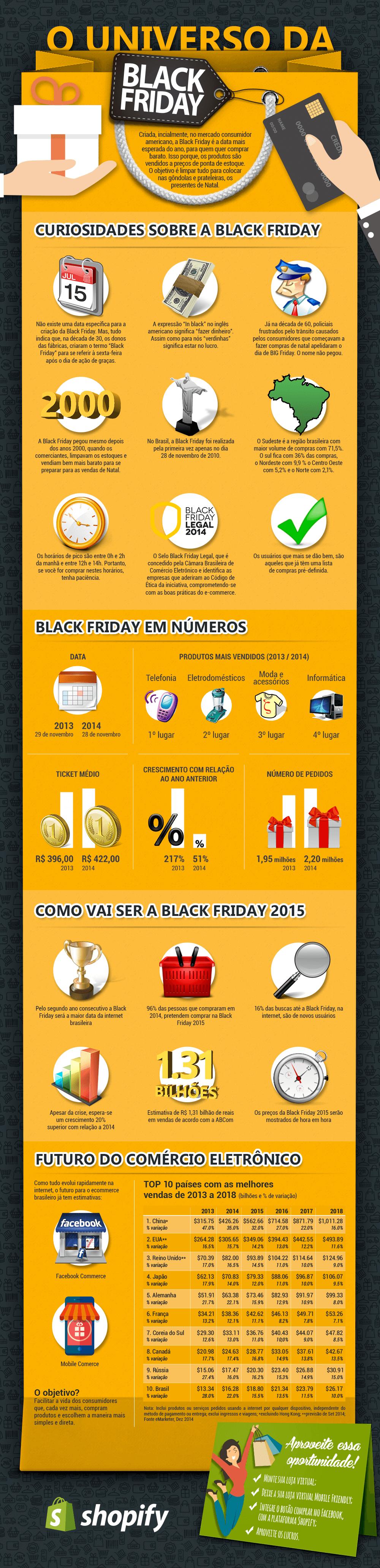 Curiosidades sobre a Black Friday pelo mundo