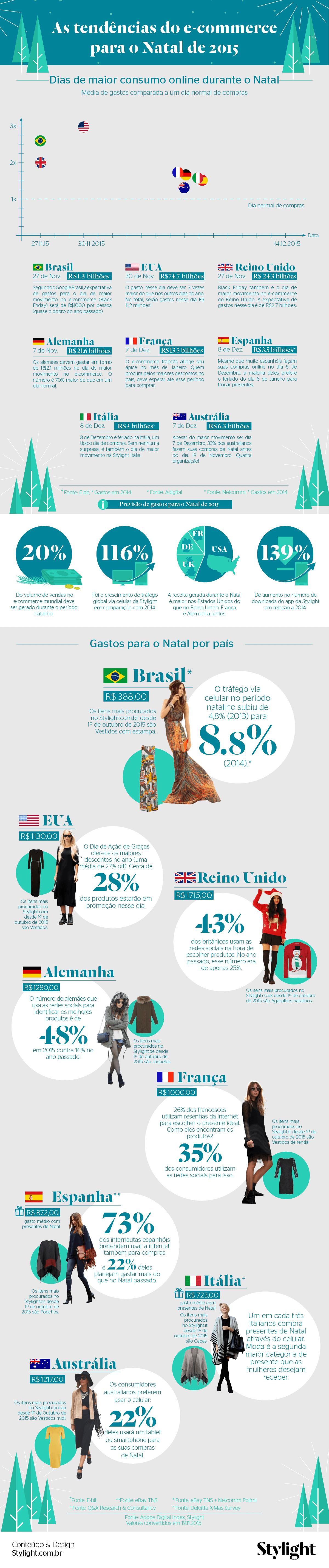 infografico-ecommerce-natal-2015