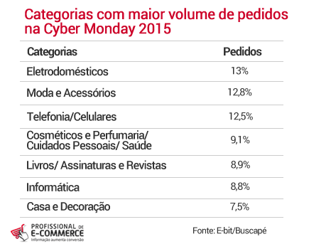 pedidos-por-categoria-cyber-monday-2015
