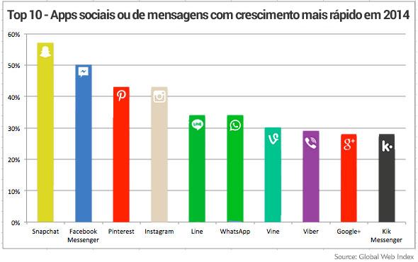 crescimento-apps-2014