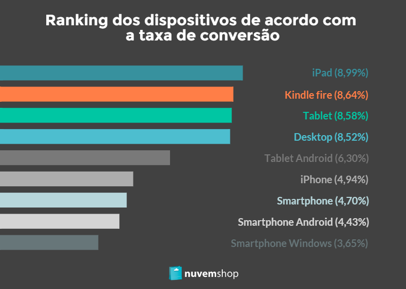 Info_Dispositivos mobile