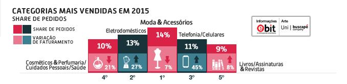 categorias-mais-vendidas-2015 (1)