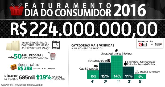dia-do-consumidor-2016