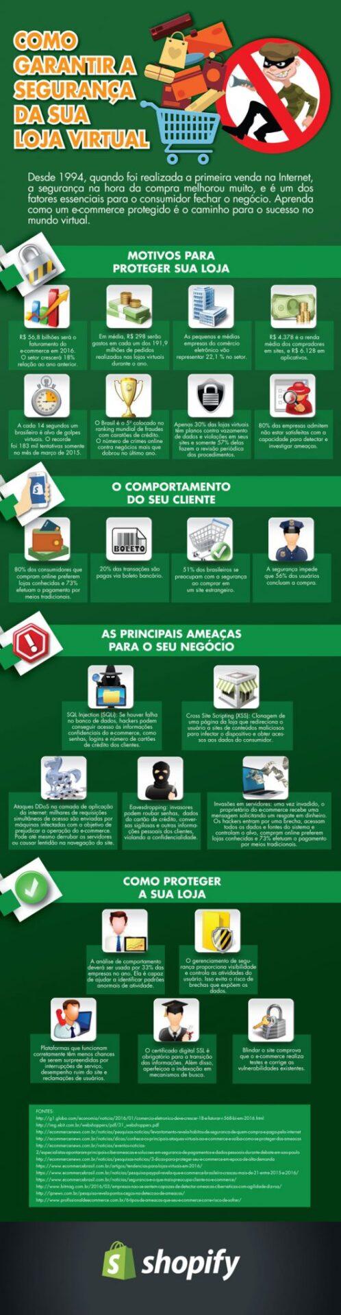 Infográfico: como garantir a segurança da sua loja virtual