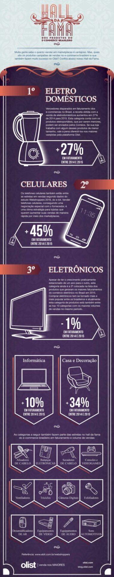 Hall da fama dos produtos do e-commerce brasileiro