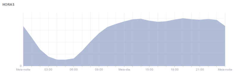 Grafico-de-estatisticas-do-Facebook