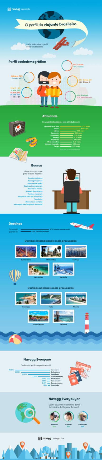 navegg-o-perfil-do-viajante-brasileiro (1)
