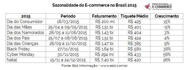 5bd700632e0ca2 Os números do mercado de E-commerce
