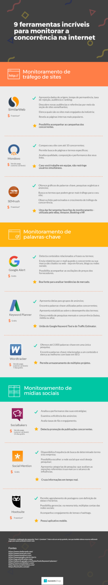 9 ferramentas incríveis para monitorar a concorrência na internet