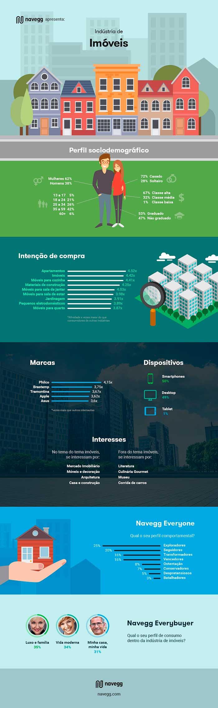 [Infográfico] O perfil dos brasileiros interessados em imóveis
