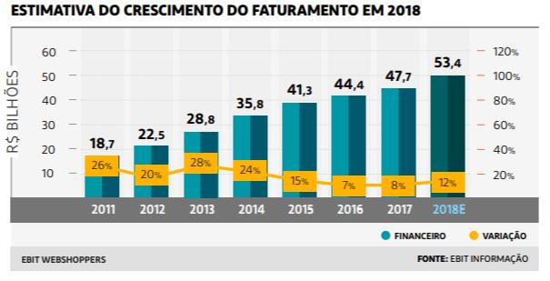 Primeiro semestre de 2018