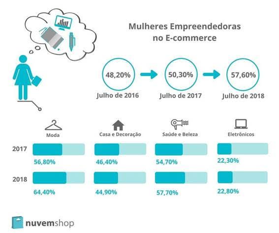 Mulheres empreendedoras no e-commerce