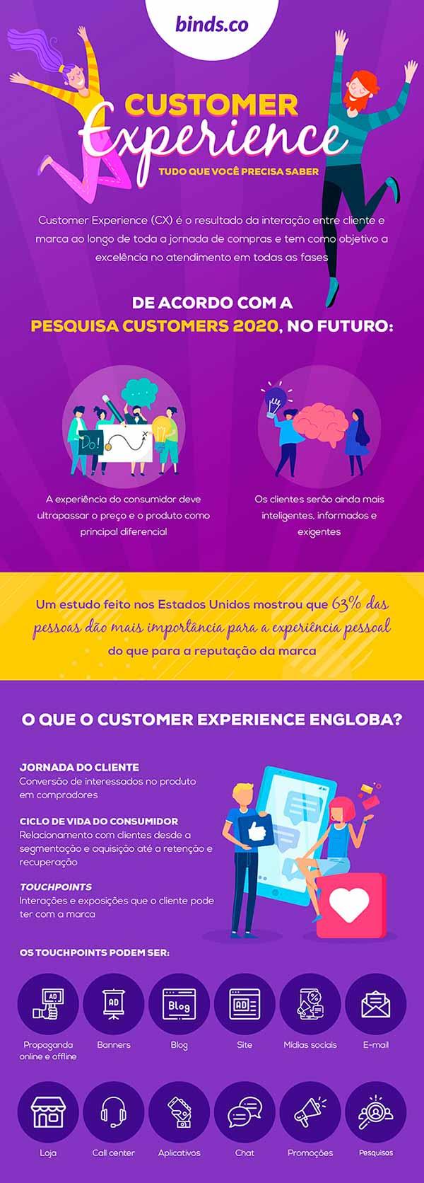 Infográfico: O que é Customer Experience e Por que Ele é Importante para sua Empresa