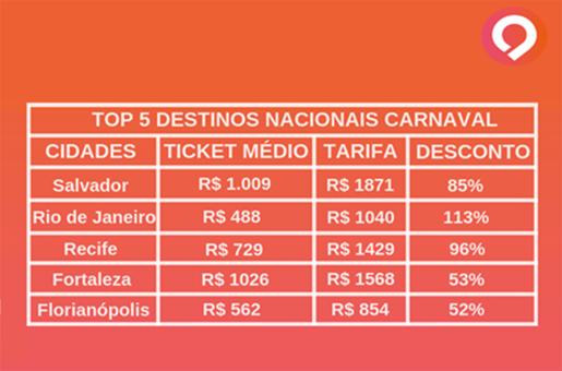 Principais destinos para o Carnaval 2019