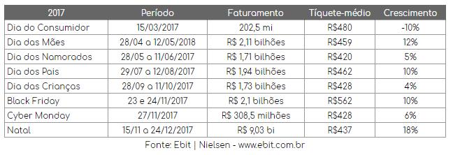 Números do E-commerce no Brasil em 2017