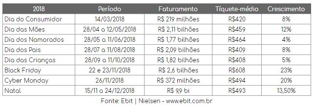 Números do E-commerce no Brasil em 2018