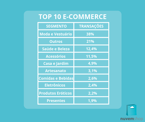 Top 10 segmentos no e-commerce 2018