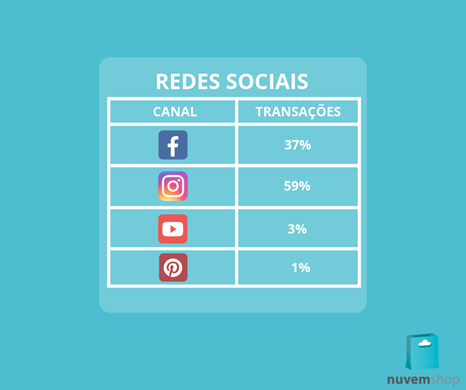 Top redes sociais no e-commerce 2018
